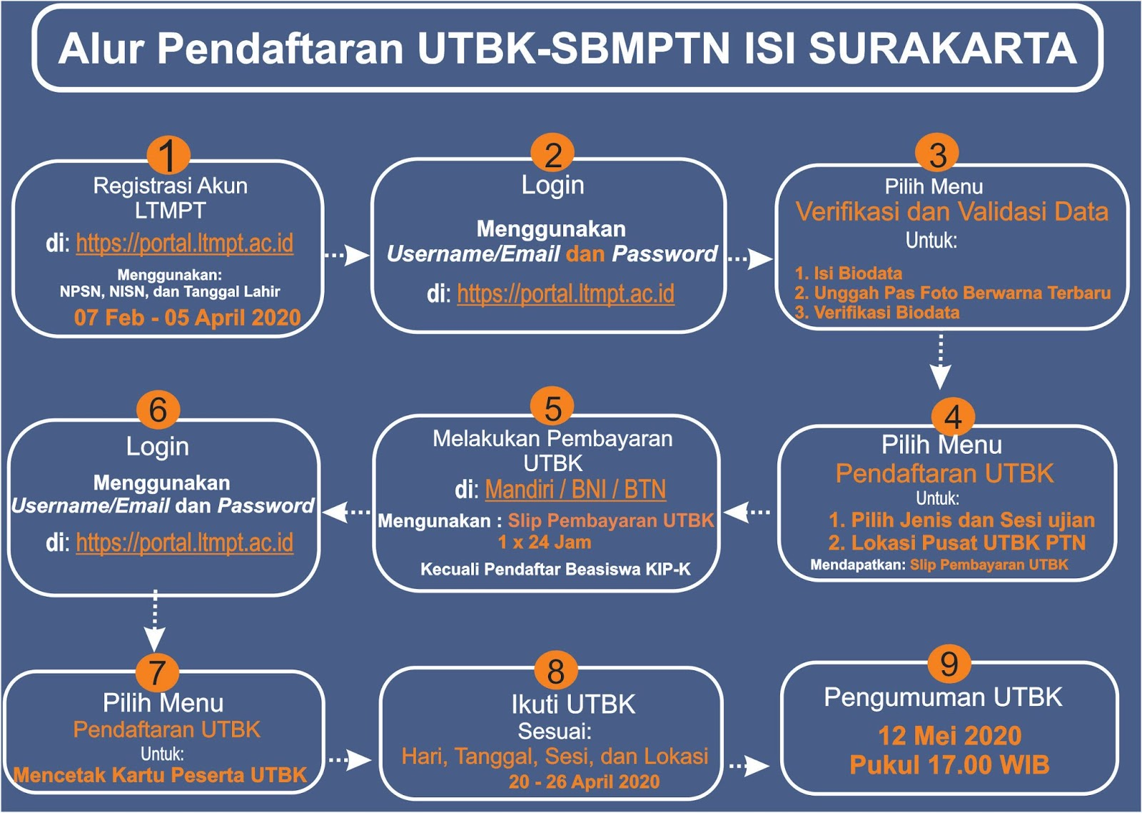 Pendaftaran Isi Surakarta D4,S1,S2,S3 T.A 2021/2022 ...