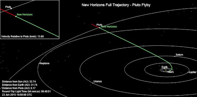 Onde está sonda New Horizons