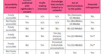 Another German decision warns against broad application of GS Media presumption for for-profit link providers
