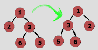 Mirroring Binary Tree