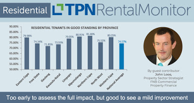 Residential tenant performance begins a muted recovery