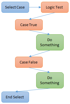 Select excel case vba