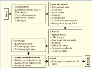 - Prosedur perancangan campuran beton menurut metoda SNI 03 – 2834 – 2000
