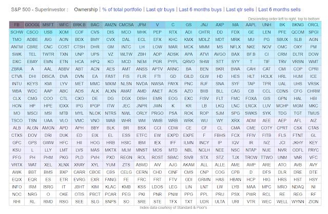 Empresas más comunes entre los inversores