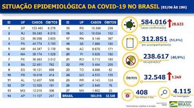Brasil registra novo recorde e tem 1.349 mortes pela Covid-19 em 24 horas