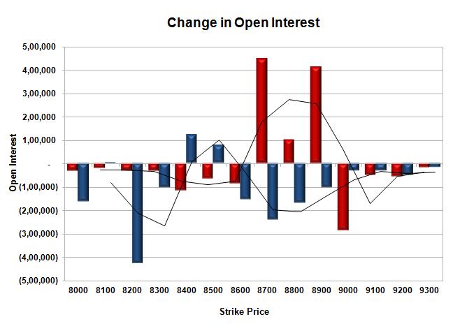 Online forex charts indicators