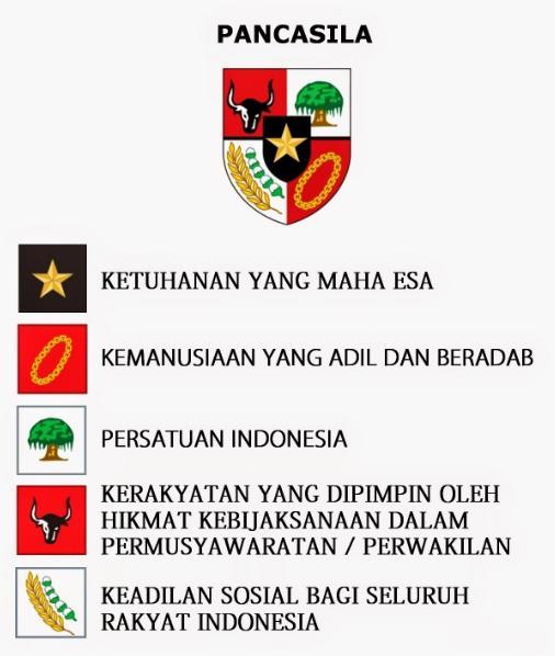 nilai-nilai lima dasar pancasila di indonesia