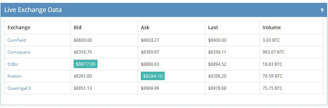 Snip from CBIX.ca with Live Exchange Data