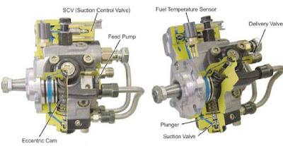 Cara kerja supply pump Pada sistem bahan bakar common rail