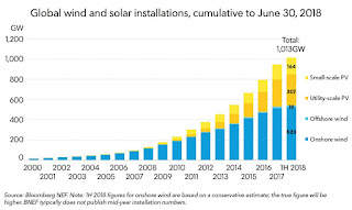 Global wind and solar installations (Credit: Bloomberg NEF) Click to Enlarge.