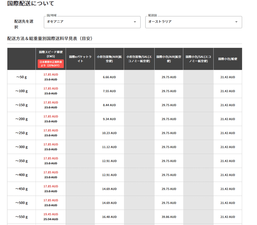 DOKODEMO-shipping-info-from-japan-to-australia