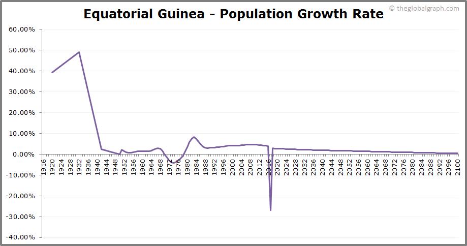 Equatorial Guinea  Population Growth Rate
