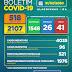 Boletim COVID-19: Confira os dados divulgados nesta sexta-feira (31) pela Secretaria Municipal de Saúde