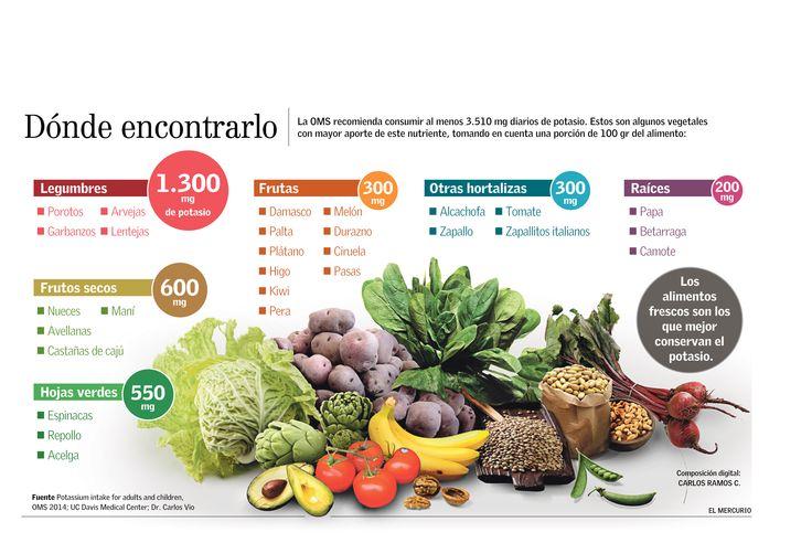 Dieta baja potasio alimentos prohibidos