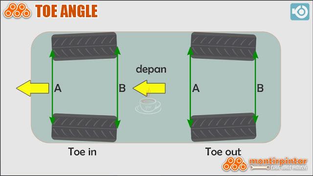 sudut toe in dan toe out