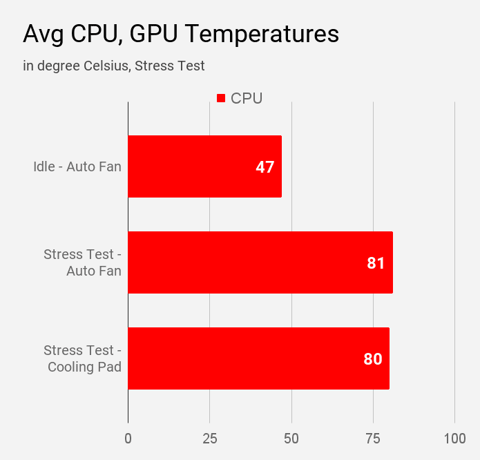 Average CPU and GPU temperature during different stress test of Acer Swift 3 SF314-57 laptop.