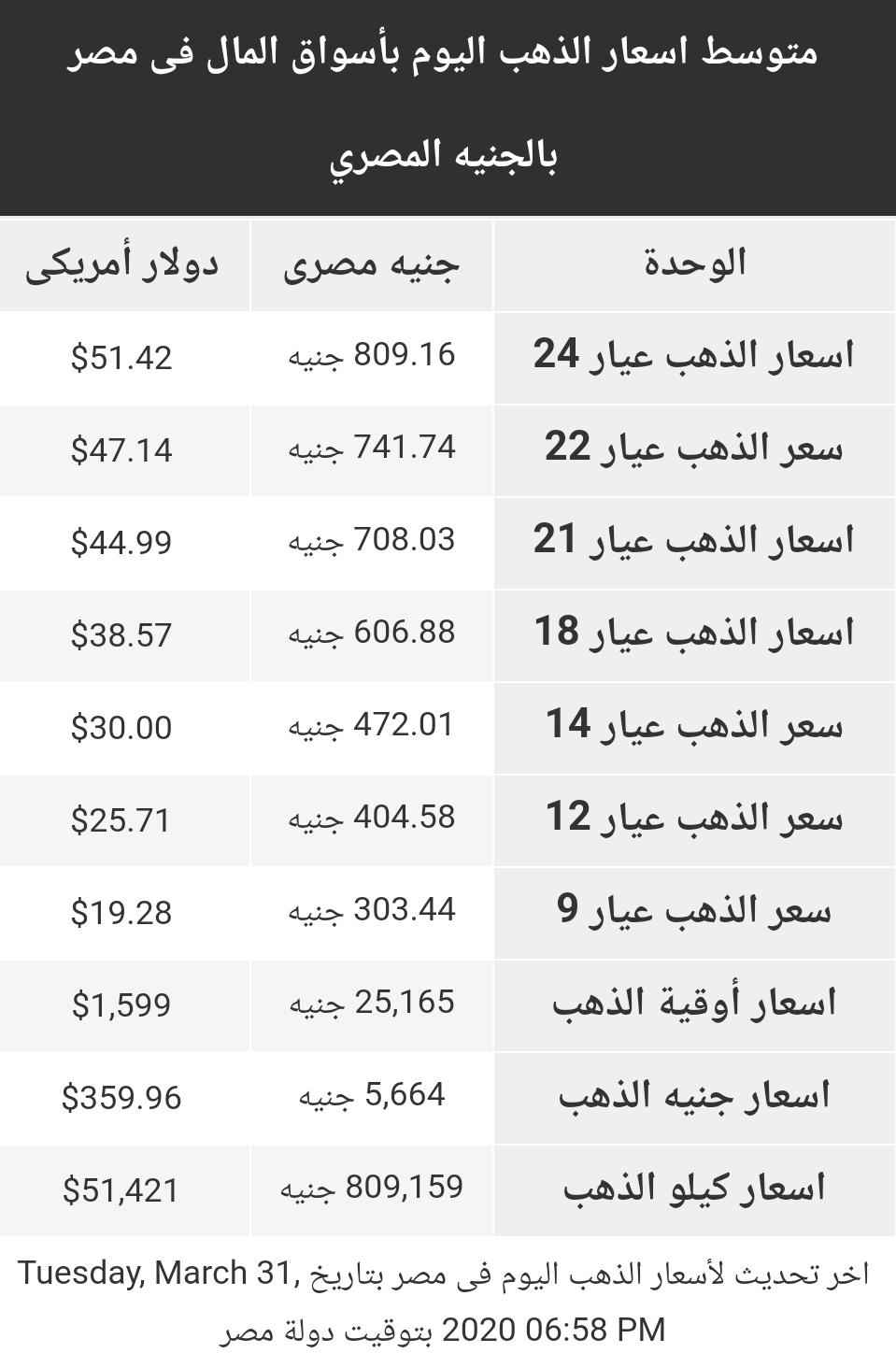 اسعار الذهب اليوم  الثلاثاء 31 مارس 2020 في مصر Gold Price