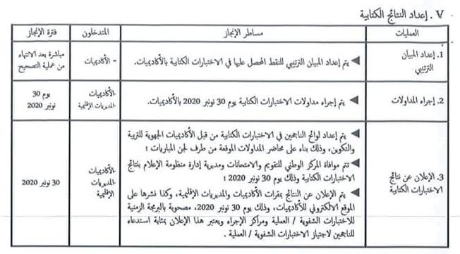 دليل المساطر والعمليات الاجرائية لمباريات توظيف أطر الاكاديميات دورة نونبر 2020