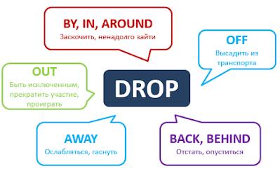 مصطلحات الفعل Drop في اللغة الإنجليزية