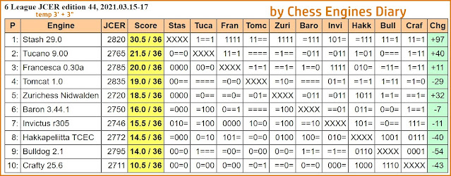 Chess Engines Diary - Tournaments 2021 - Page 4 2021.03.15.6LeagueJCERed44