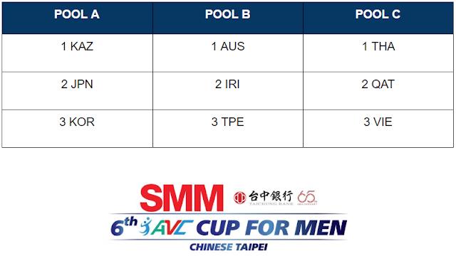 Cúp vô địch nam châu Á 2018 tại Đài Bắc (TQ): Hôm nay, ĐTQG nam gặp Qatar