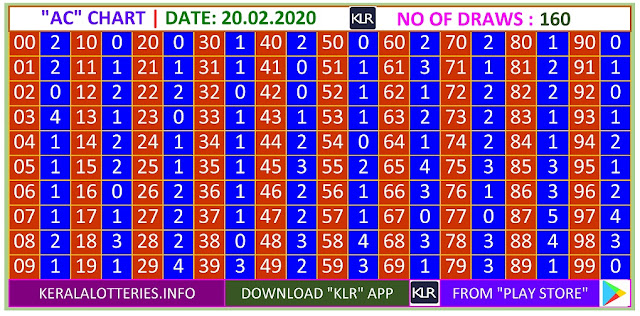 Kerala Lottery Result Winning Number Trending And Pending AC Chart  on  20.02.2020
