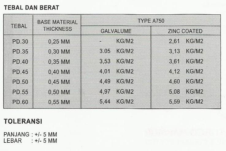 Harga Bahan Baja Ringan Bandung 01 | Atap Zincalume Genteng Metal Insulations ...