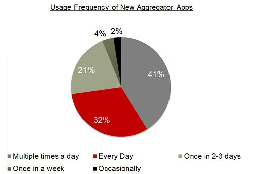 Usage of news aggregator