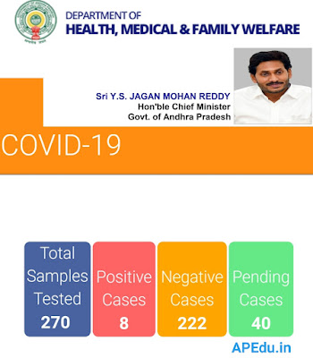 Covid-19 Andhrapradesh Department of Health,Medical & Family welfare