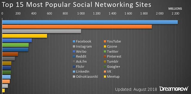 15 top social media sites