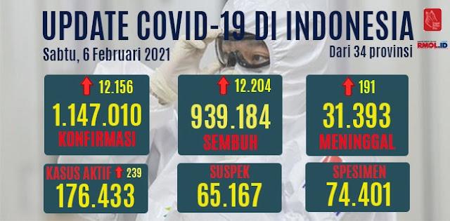 Kasus Positif Covid-19 Sudah Mencapai 1.147.010, Hari Ini Bertambah 12 Ribu Orang