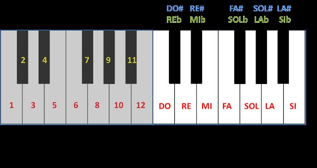 Octavas 3 y 4 de un teclado. En la octava 3 he puesto números a las teclas (del 1 al 12). En la octava 4 he puesto los nombres de las notas.