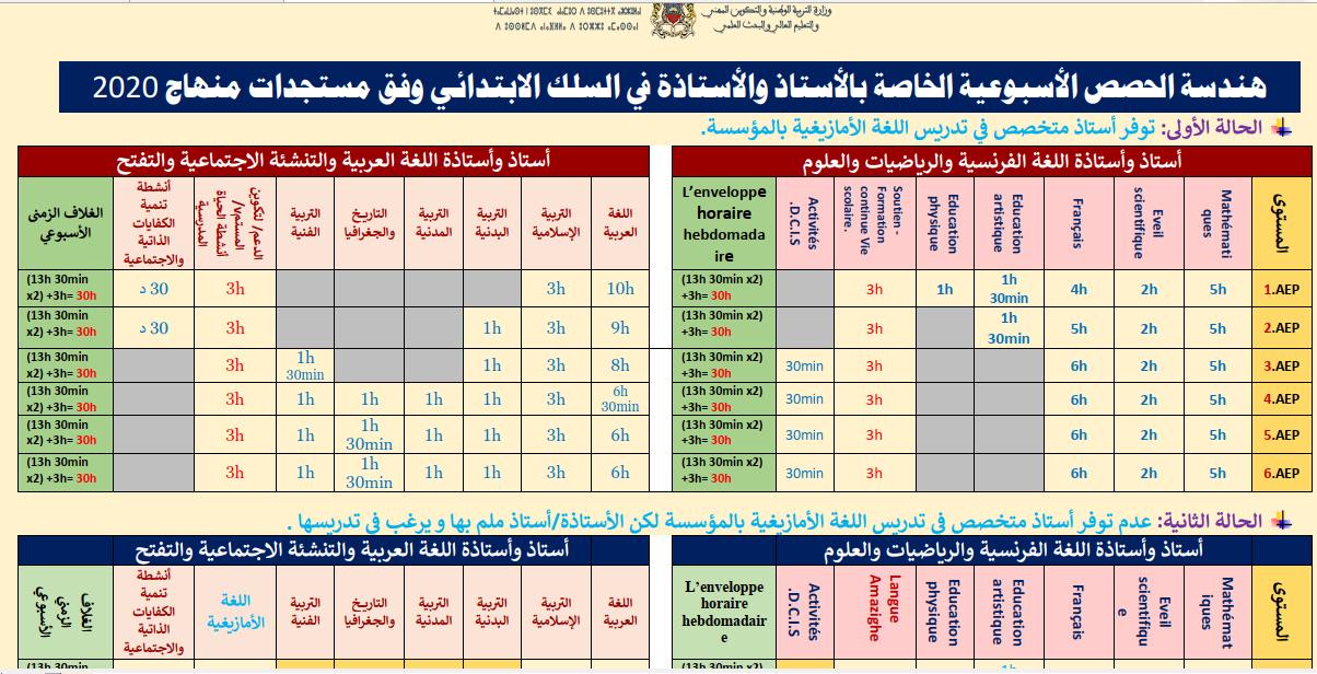 تنظيم الحصص الدراسية وفق مستجدات المنهاج المنقح