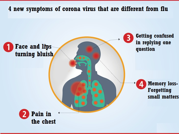 Difference between flu and corona