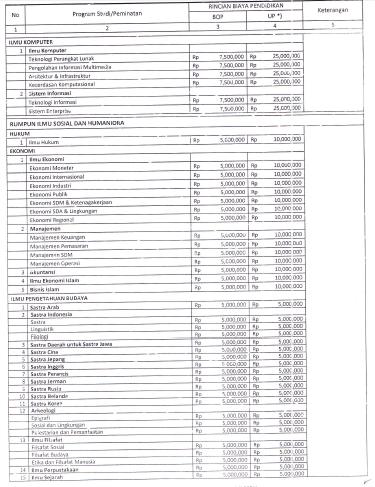 Biaya Kuliah Universitas Indonesia Ui 2017 2018 Kuliah Sabtu Minggu