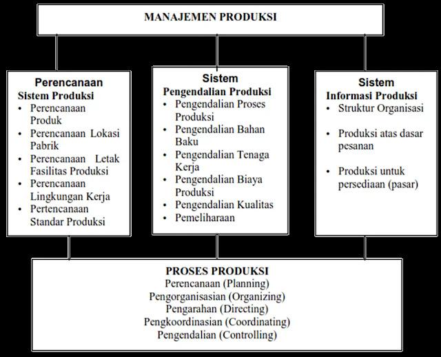 Bagan : Ruang Lingkup Manajemen Produksi