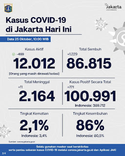 Update Corona di Jakarta : Terdapat 771 Orang Dinyatakan Positif COVID-19