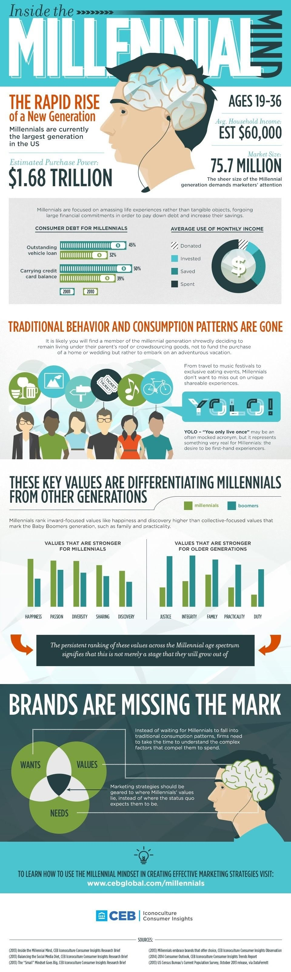 The new generation's fast rise within The Millennial Mind #infographic