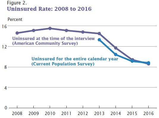 What forms of health insurance expanded in a way that can help to explain  this decline? In private plans, employer-based health insurance didn't  budge, ...
