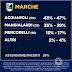 Elezioni regionali Marche 2020. Il sondaggio politico elettorale Tecnè