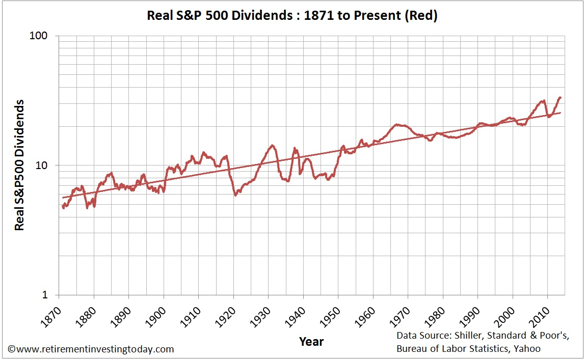 Chart of Real S&P500 Dividends