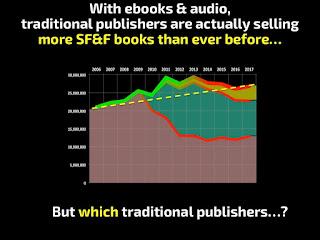 SFF trad ebook & audio sales
