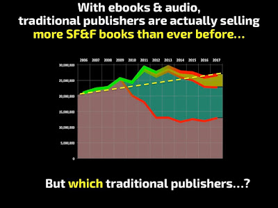 SFF trad ebook & audio sales