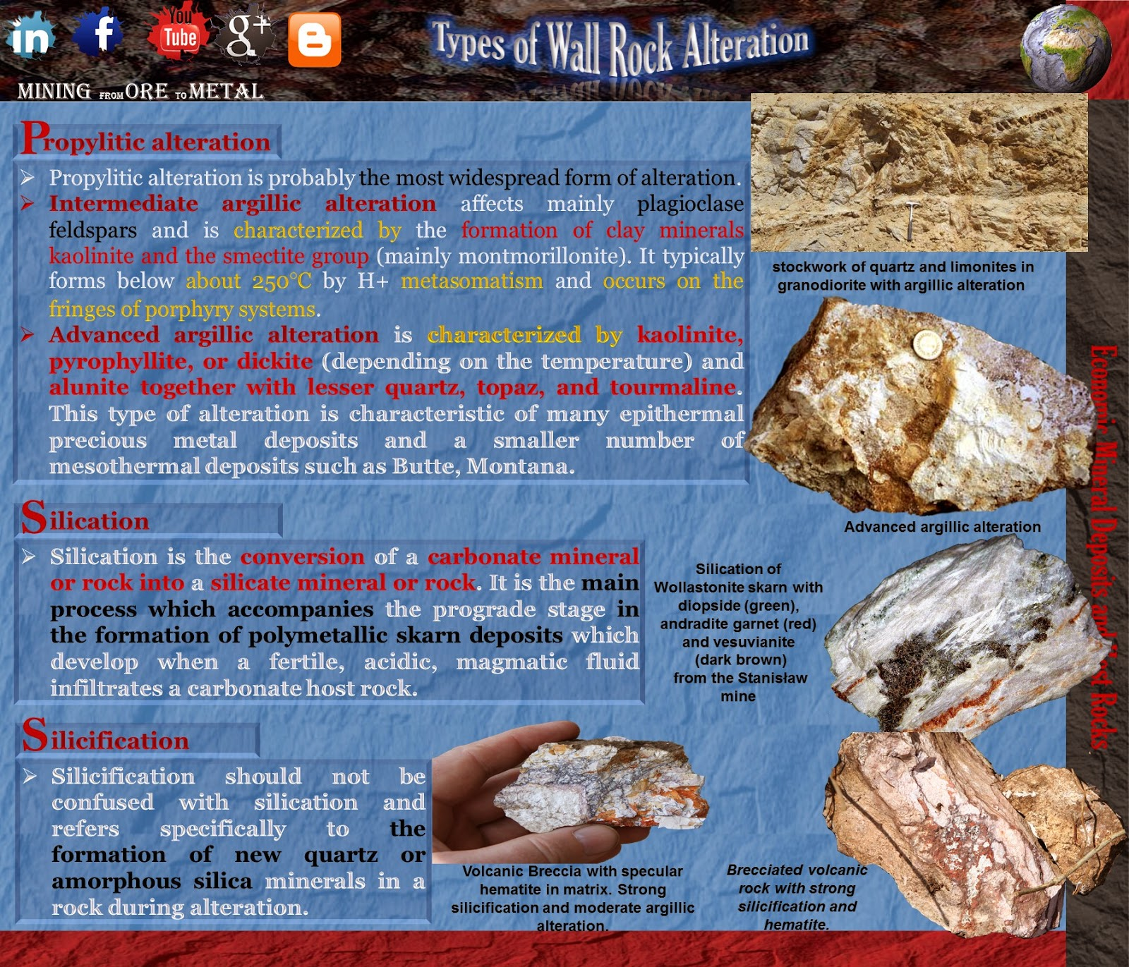 Types of Wall Rock Alteration.