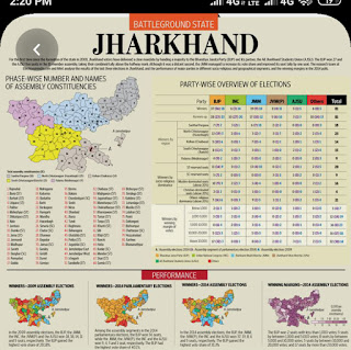 Jharkhand Election Results 2019 Live Updates,