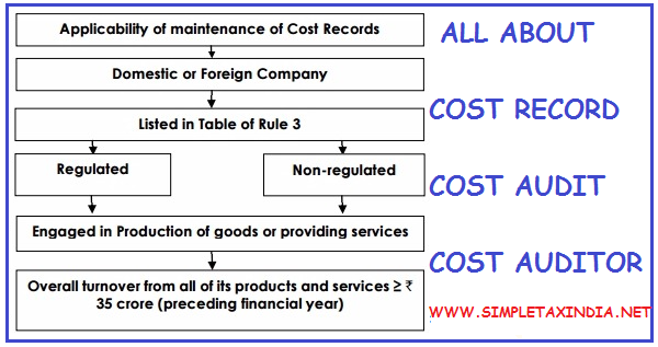 cost audit Cost audit hand book 2 preface it gives me great pleasure to inform the members that after prolonged efforts, the institute has been able to get the orders for cost.