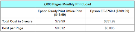 Epson ReadyPrint vs Epson EcoTank: 2,000 Pages Monthly Print Load