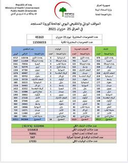 الموقف الوبائي والتلقيحي اليومي لجائحة كورونا في ألعراق ليوم الجمعة الموافق ٢٥ حزيران ٢٠٢١