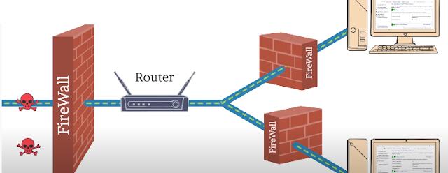 Tối ưu hóa hệ thống mạng máy tính bằng 2 lớp tường lửa