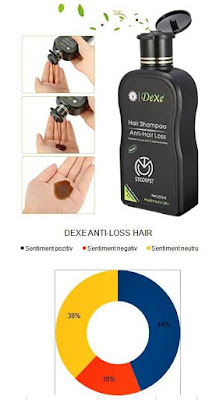 Pareri Forum Sampon DEXE ANTI-LOSS HAIR